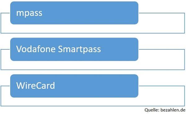 Grafik Anbieter Wallet