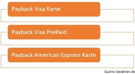 Grafik Payback Kreditkarten