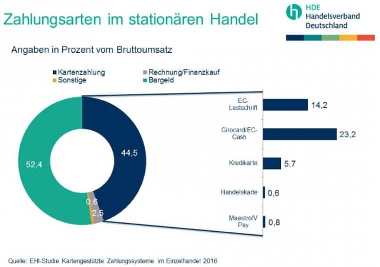 Grafik Studie Zahlungsarten