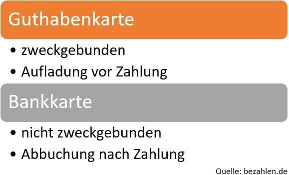 Grafik Unterschied Guthabenkarte Bankkarte