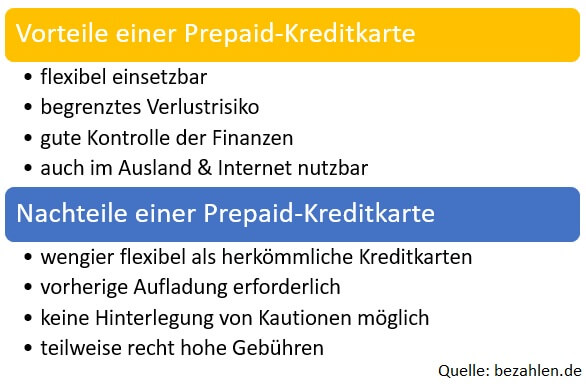 Grafik Vorteile Nachteile Prepaidkreditkarte