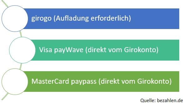 Grafik girogo, visa, mastercard