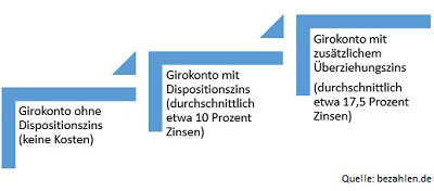 Grafik-Dispozins-Girokonto