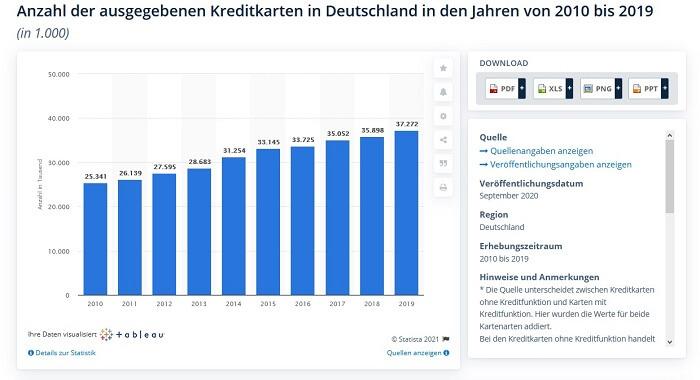 Kreditkartenanzahl-Deutschland-20102019-Statista