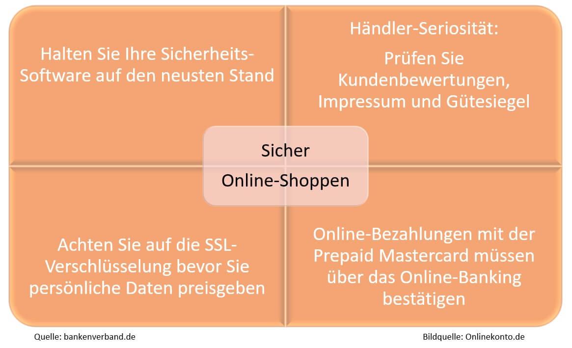 Sicher Online-Shoppen