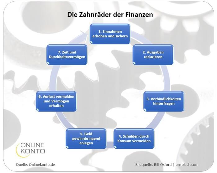 Zahnräder der Finanzen - kleiner