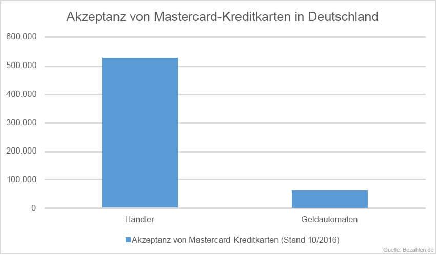 akzeptanz-mastercard-kreditkarten-deutschland