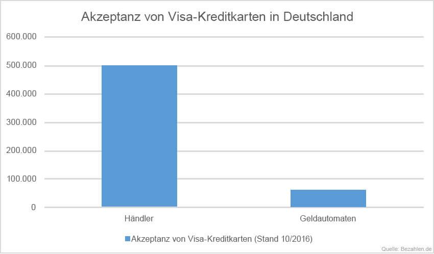 akzeptanz-visa-kreditkarten-deutschland