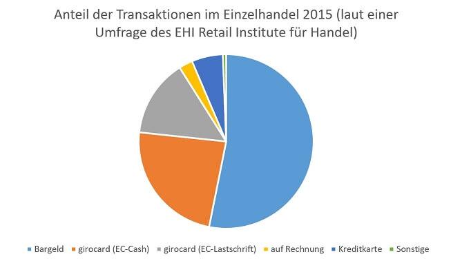 anteil-transaktionen-handel-2015