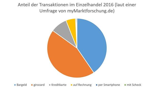 anteil-transaktionen-handel-2016