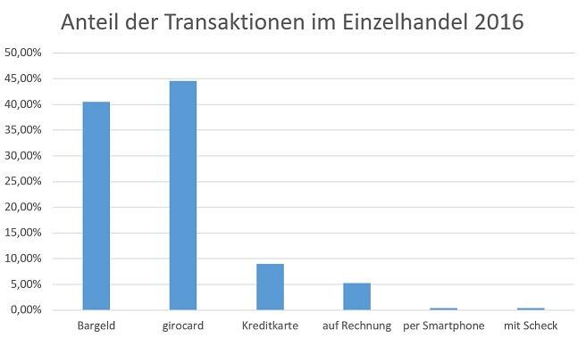 anteil-transaktionen-handel-2016II