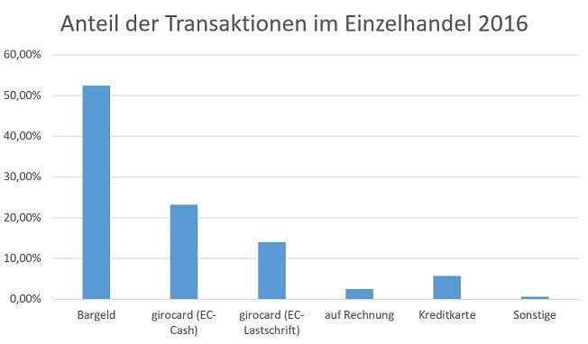 anteil-transaktionen-handel-2016III