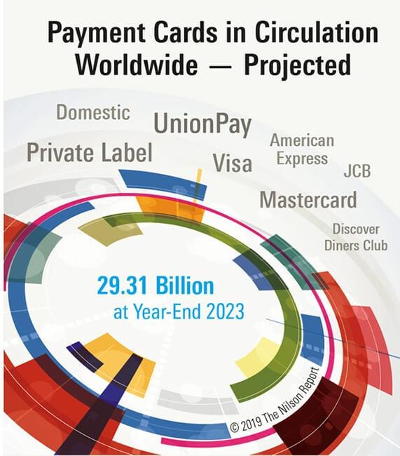 Der Kartenzahlungs-Markt in Zahlen