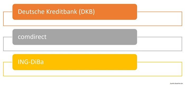 bekannte-drektbanken-deutschland