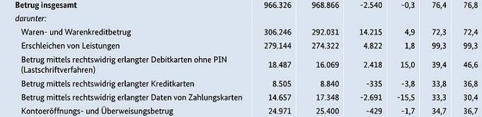 betrug-kriminalstatistik-2015