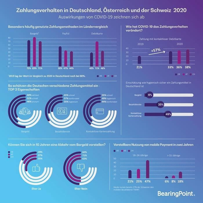 dachstudie-zahlungsverhalten2020-bearingpoint