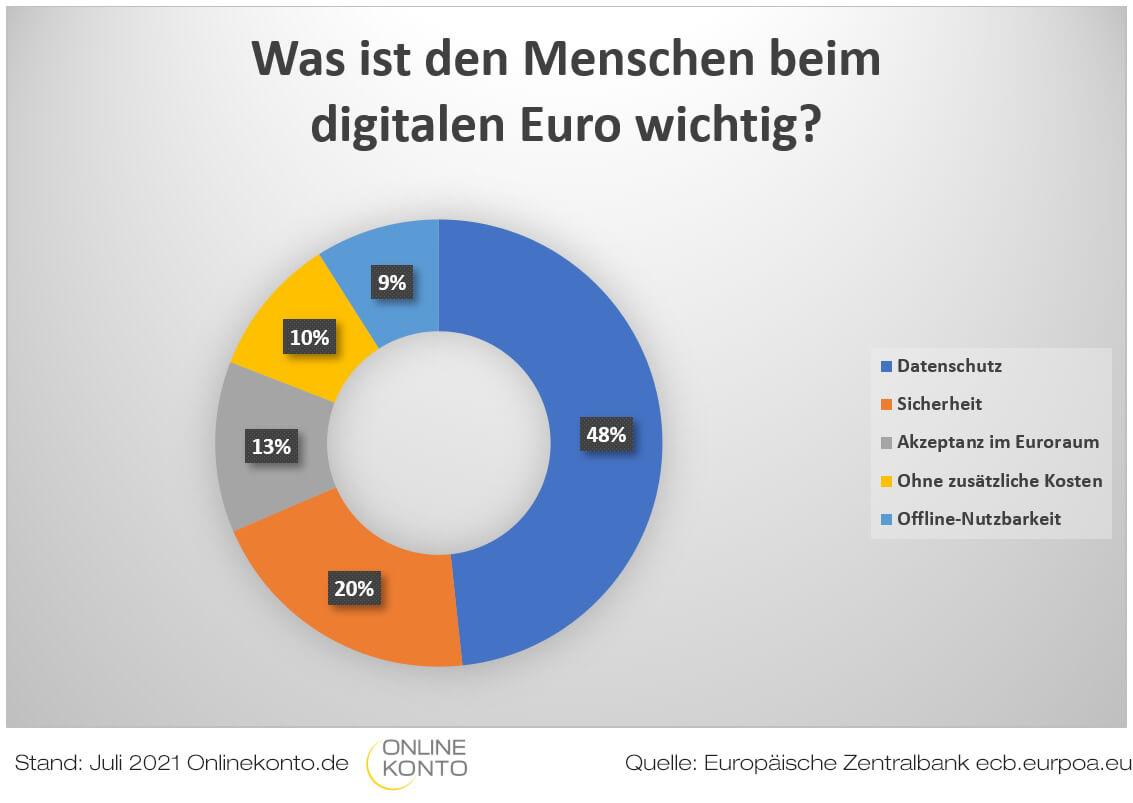 digitaler-Euro