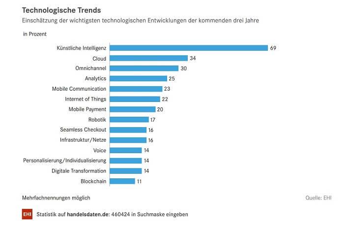 ehi-trends-handel2019