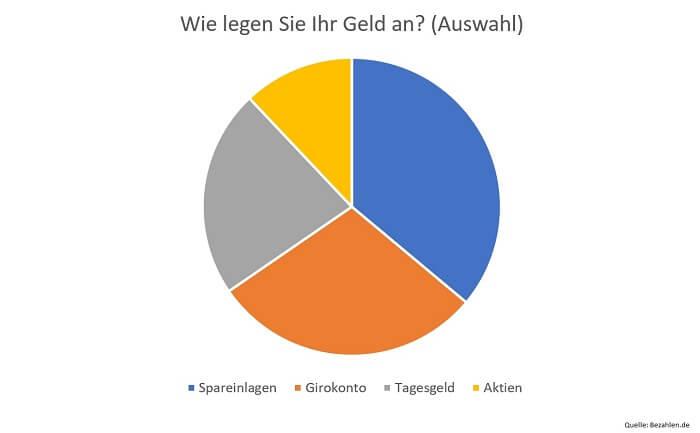 geldanlage-deutschland