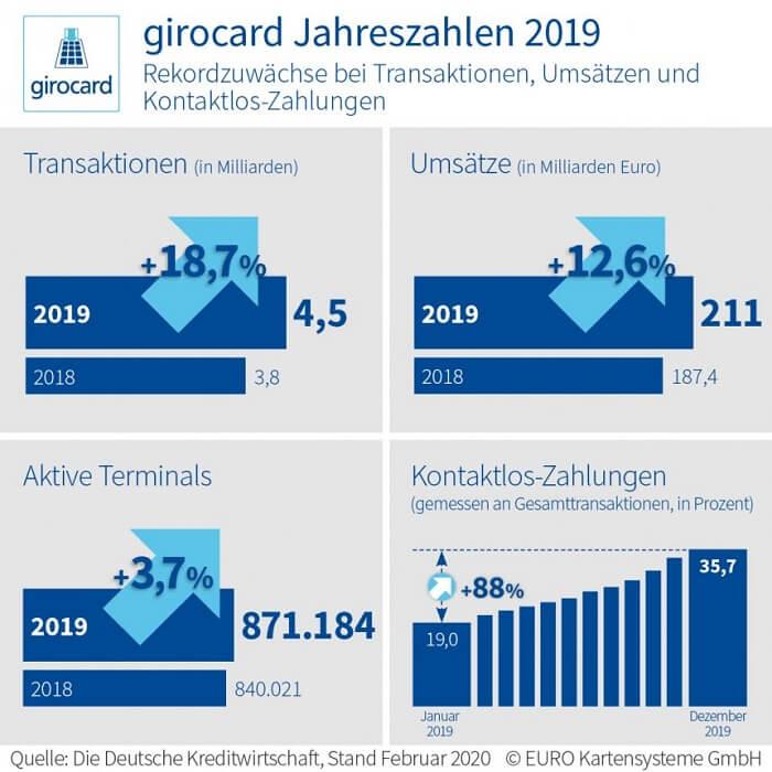 girocard-jahreszahlen-2019