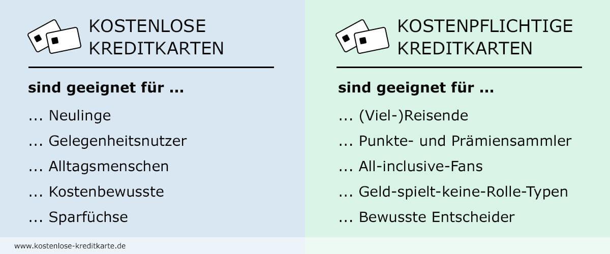 Kreditkarten Typen - Kostenlose-Kreditkarte.de