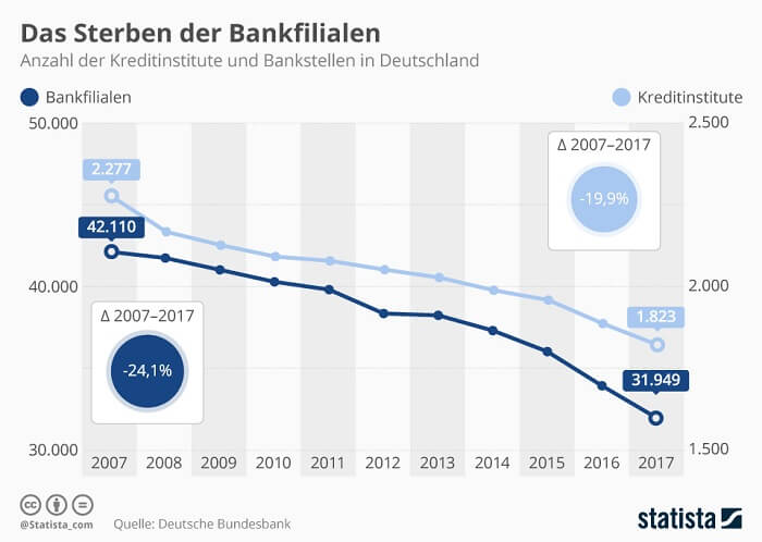 infografik-bankfilialen-deutschland