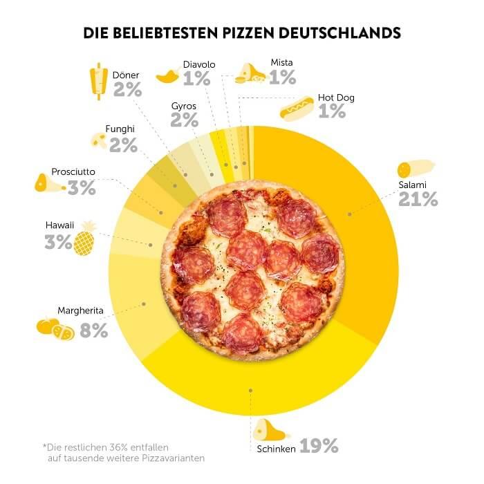 infografik-pizza-de-report2018