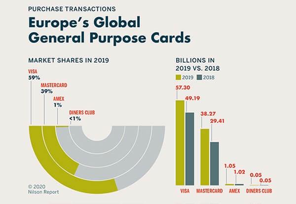 kartentransaktionen-europa2019-nilsonreport