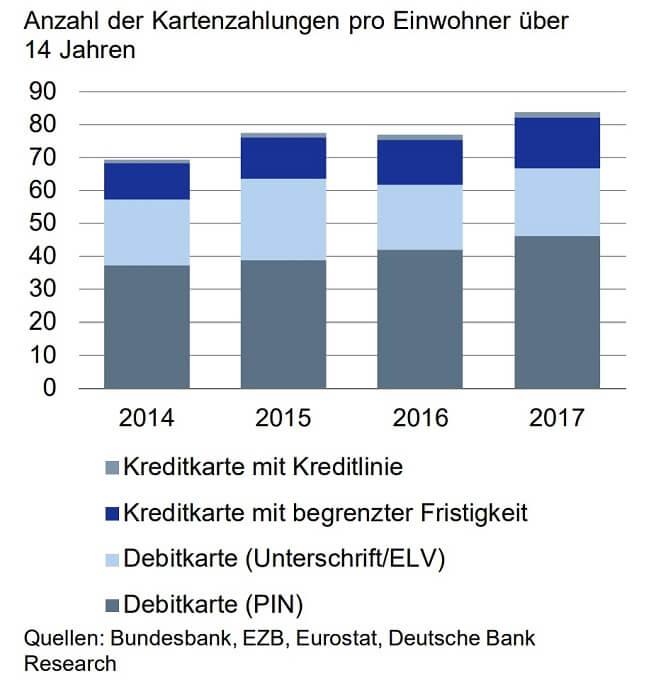 kartenzahlungen-deutschlandmonitor2018-db