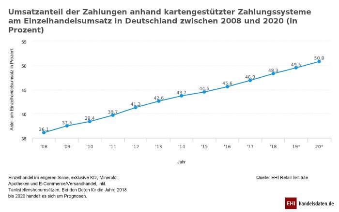 kartenzahlungen-einzelhandelsumsatz-deutschland-ehi