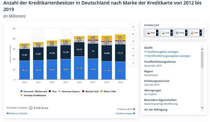 kreditkartenbesitzeranzahl-marke-Deutschland-20122019-Statistavuma