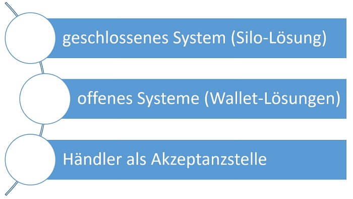 mobile-payment-systeme