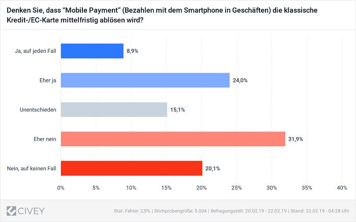 mobilepayment-karteabloesen-civey
