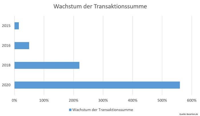 mpayment-wachstum-transaktionssumme