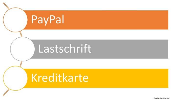 online-bezahlverfahren-kaeuferschutz