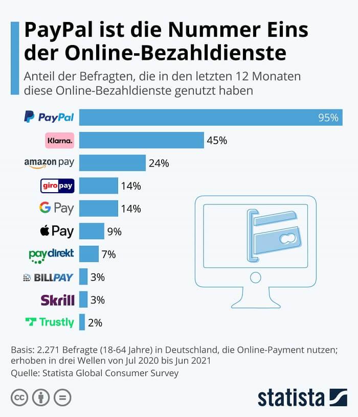 paypal-onlinebezahldienste-statistastudie2021