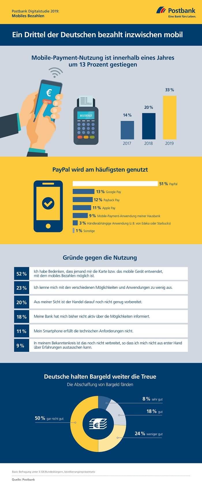 postbank-Infografik-mobilepayment