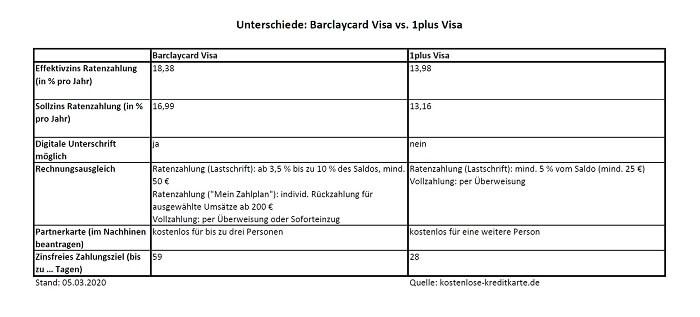 tabelleunterschiede-barclaycardvisa-1plusvisa