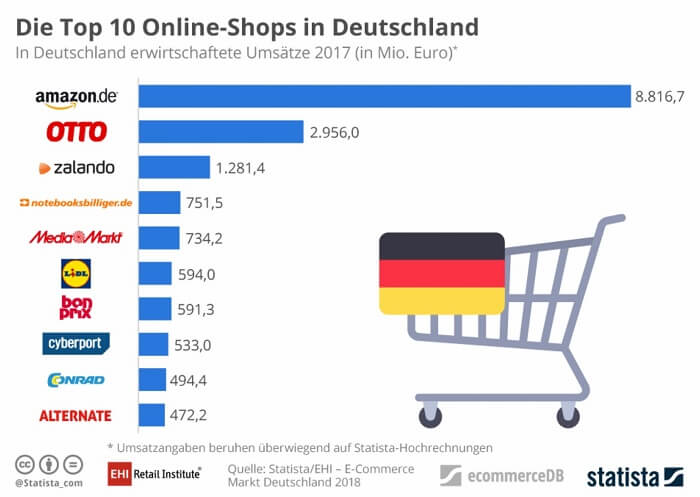 toponlineshops-deutschland-statista