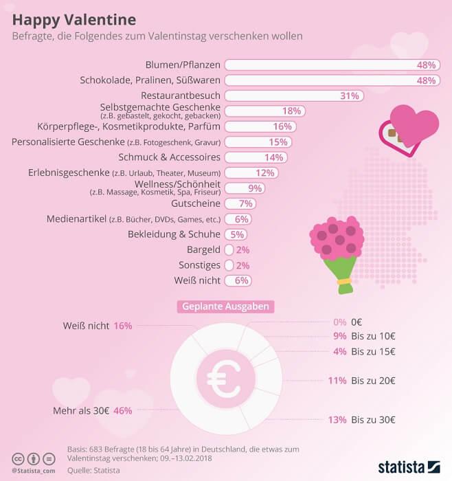 valentinstag-statista-infografik