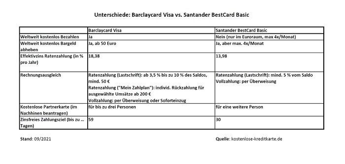 vergleichstabelle-barclaycardvisa-santanderbestcardbasic