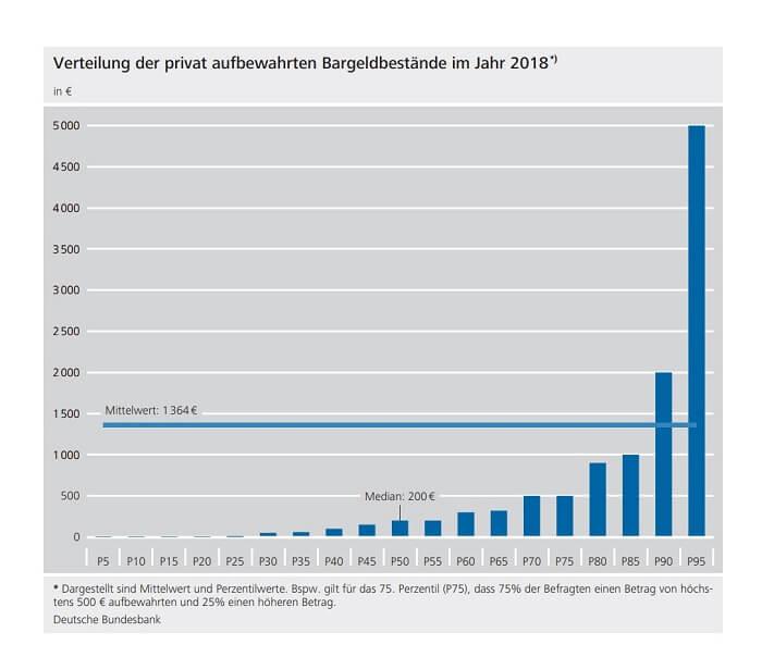 verteilungbargeldbestand-2018-bundesbank