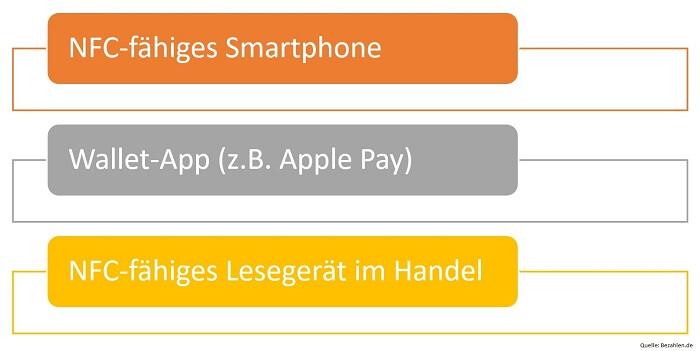 voraussetzungen-mobile-payment