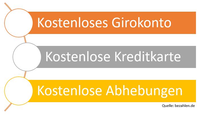 vorteile-direktbanken