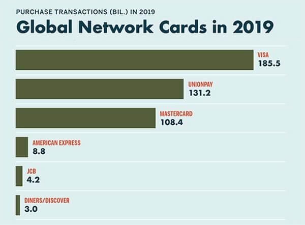 weltweiteKartentransaktionen2019-nilsonreport