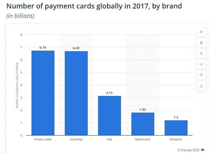 weltweiteanzahl-bezahlkarten-statista-2017