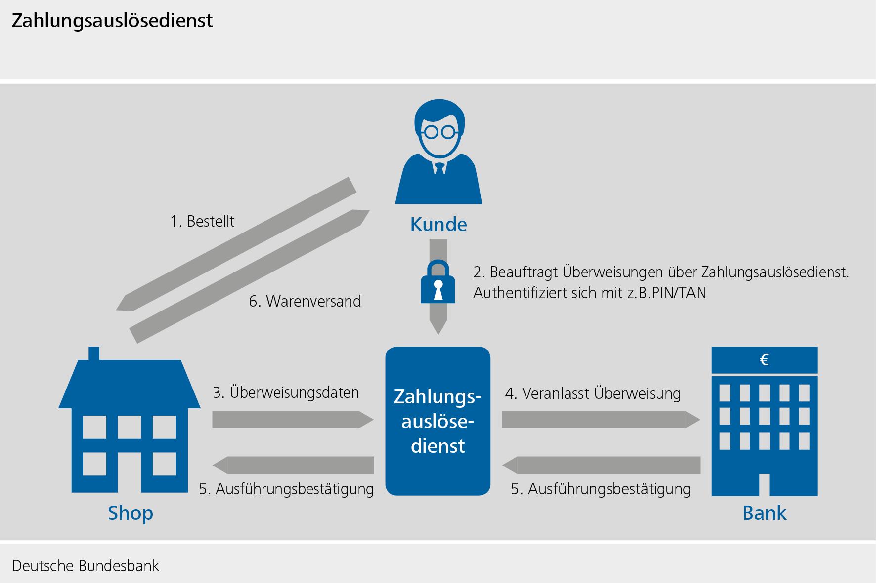 zahlungsverkehr-psd2-zahlungsausloesedienst-data