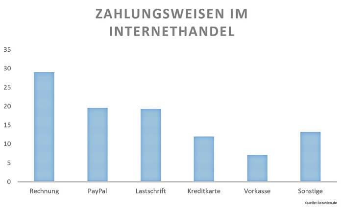 zahlungsweisen-Internethandel